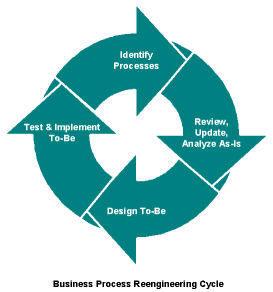 Business Process Reengineering And Langkah Langkah Reengineering Proses Bisnis Vtrhiwahyu